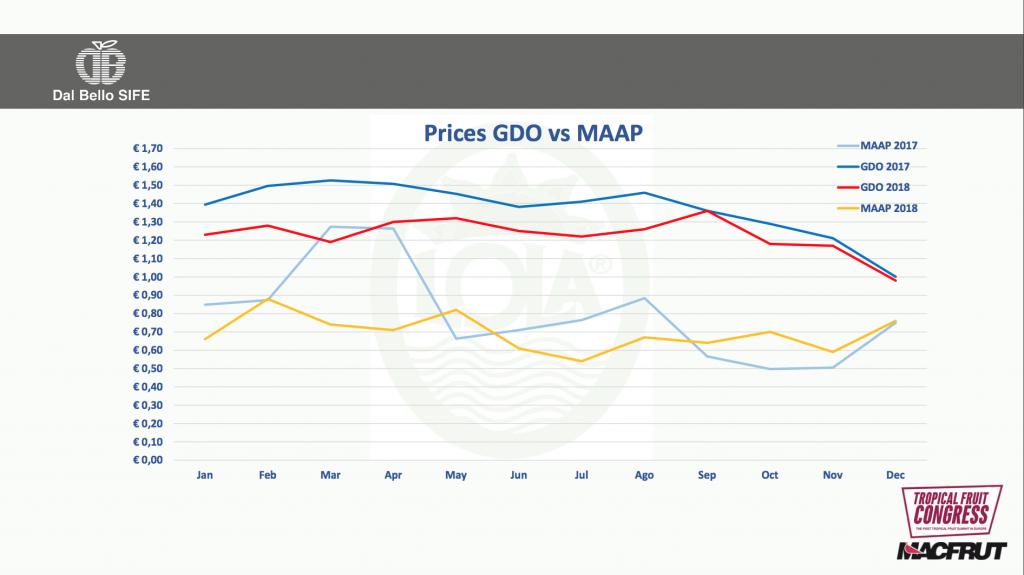 Ananas - Dal Bello Sife confronto tra prezzi GDO e Maap slide convegno Mac Frut 2019